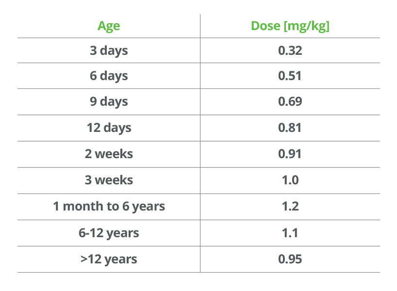 Suggesting Starting Doses [mg/kg] in Children With Normal Renal Function