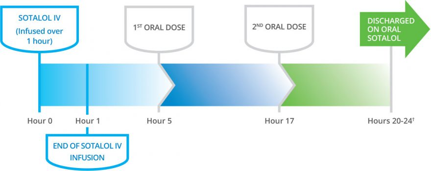 Example Sotalol IV Treatment Protocol for Initiation1*